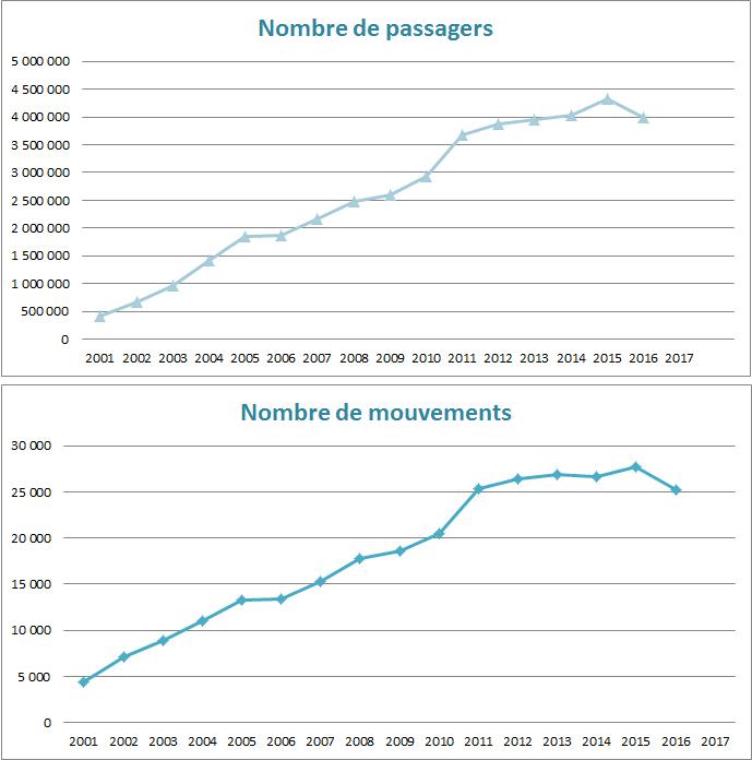 Statistiques mouvements et passagers au 31 juillet 2016