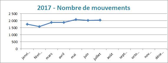 nombre de mouvements 2017