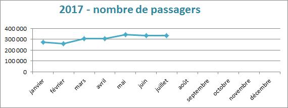 nombre de passagers 2017