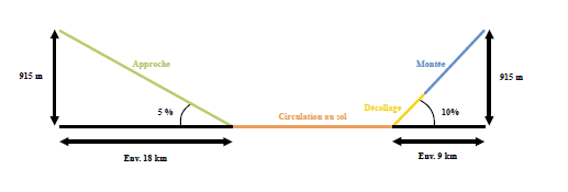 STAC Emissions polluantes cycle LTO